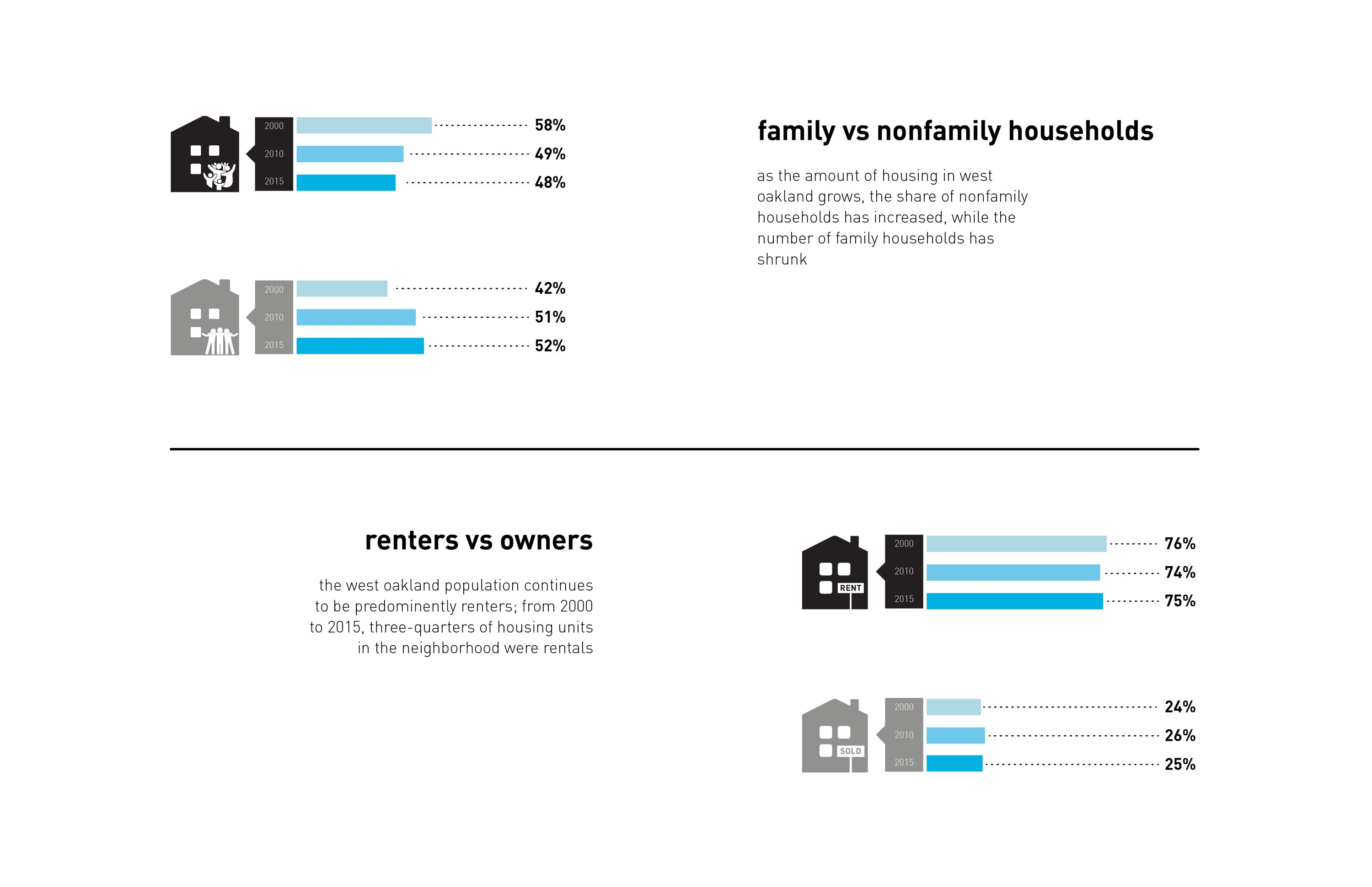 household trends